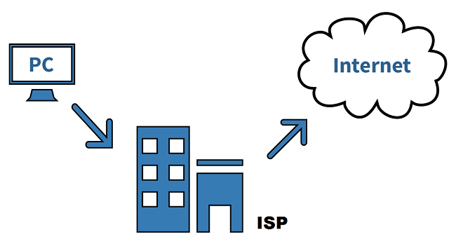 what is an internet service provider define